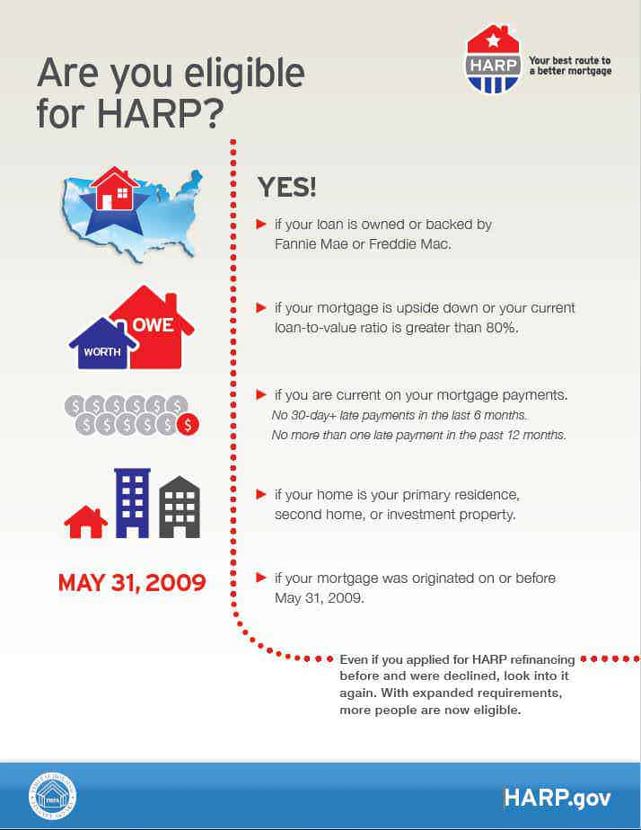 Are-you-eligible-for-HARP